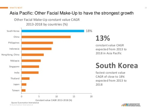 global-trends-in-beauty-and-personal-care-29-638